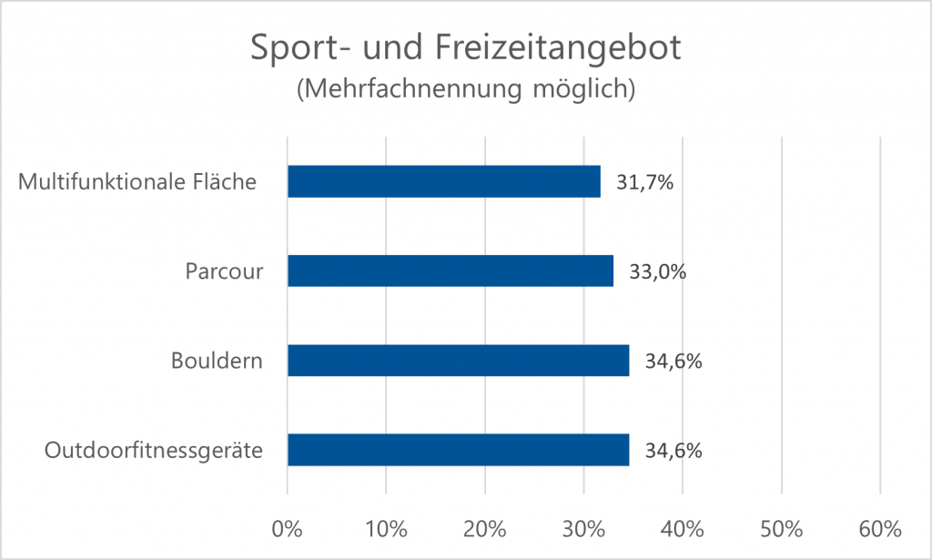 Umfrage Sport- und Freizeitangebote